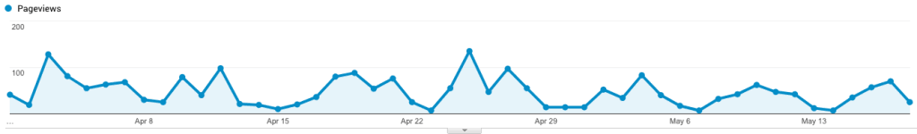 data from google analytics showing website visitors