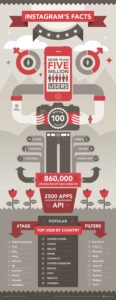 instragram infographic 116x300 - Infographics: Information can be beautiful