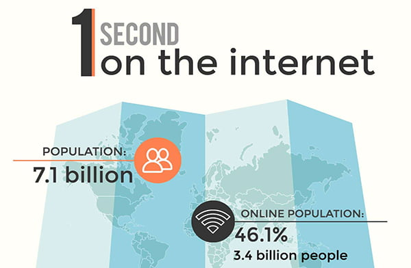 One Second on the Internet Infographic